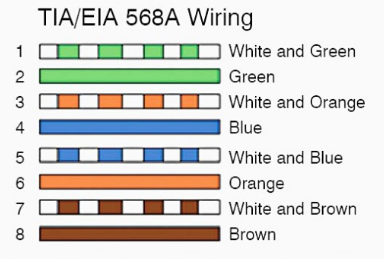 Overview Of Cat5 Cat5e Cat6 Cat7 Cat8 Rj 45 Network Cable Wiring Type Pinout
