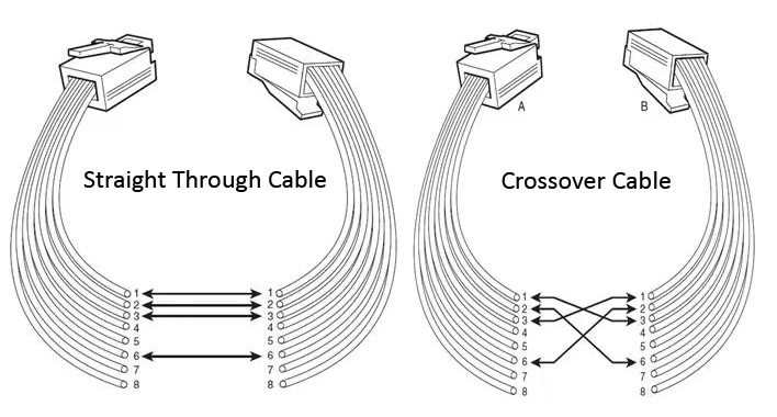 overview of cat5/cat5e/cat6/cat7/cat8 rj45 network cable